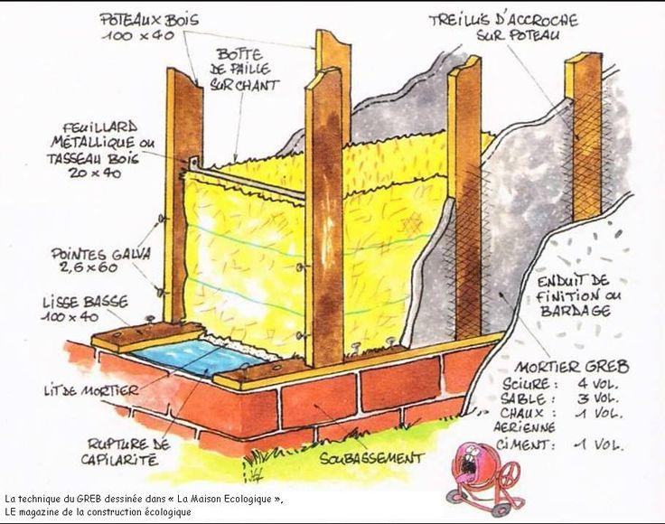 17 best ideas about autoconstruction maison on pinterest for Maison en autoconstruction