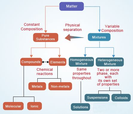classification of chemical substance Einecs: european inventory of existing commercial chemical substances   tfhcl: task force on the harmonization of classification and labeling.