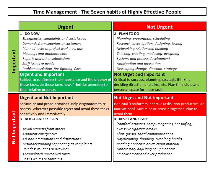 From The 7 Habits Of Highly Effective People Stephen R Covey S