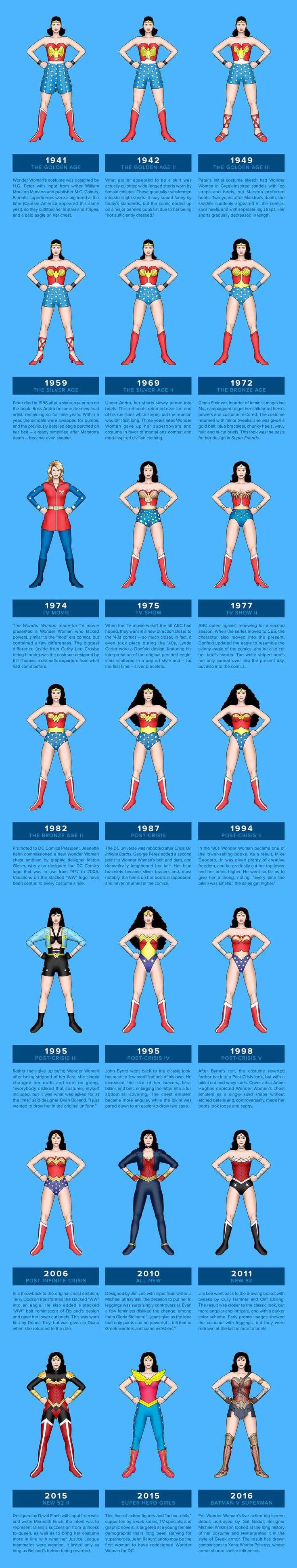 L'Evoluzione Della Donna Meraviglia