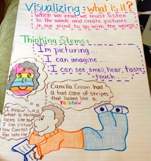 Visualizing {anchor chart} | Teaching with a Mountain View
