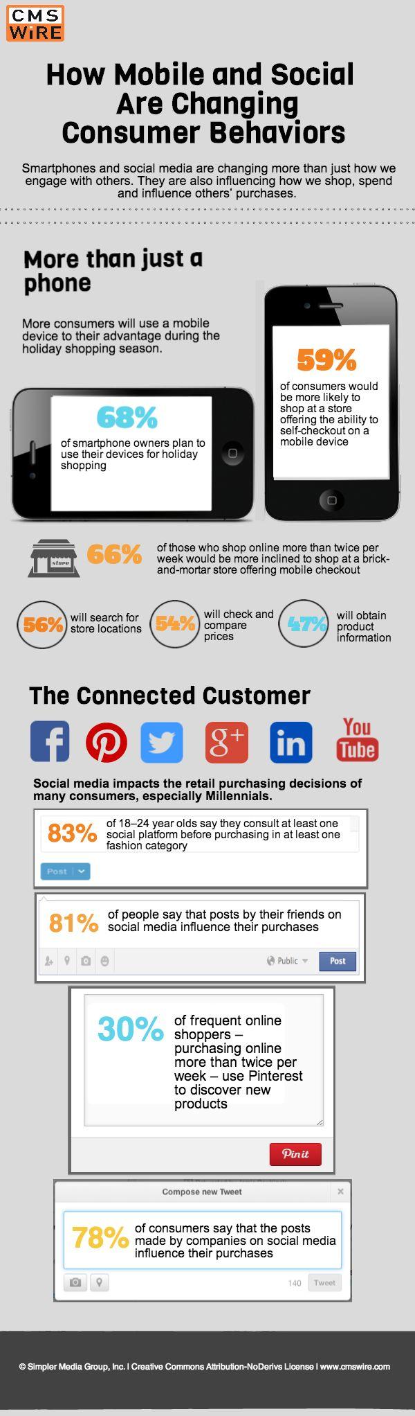 customer behavior in marketing