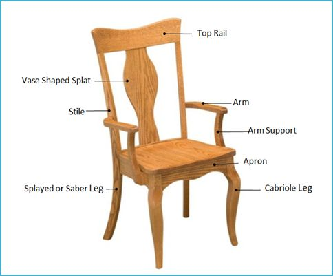 Parts of a chair google search design terminology for Chair design criteria