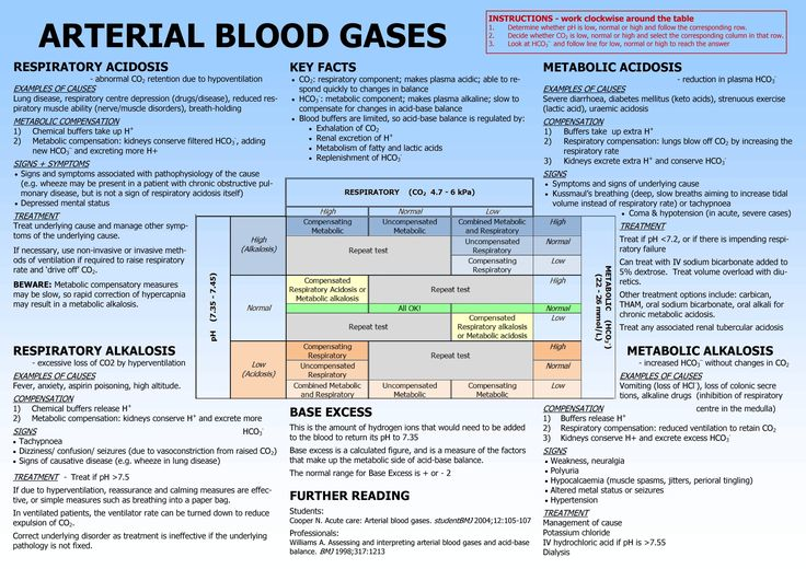 Arterial Blood Gas Interpretation Made Easy...Very Useful...