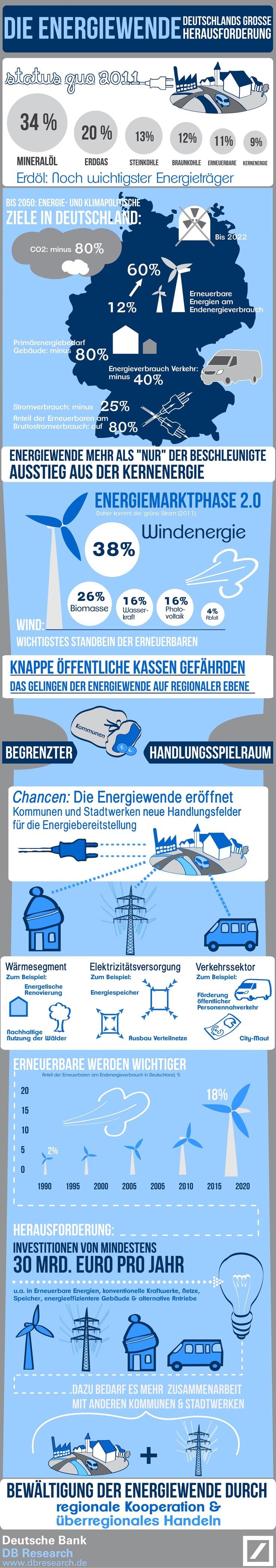 Die deutsche Energiewende zielt weit über den beschleunigten Ausstieg aus der Kernenergieerzeugung hinaus. Um die vielen energie- und   klimapolitisc