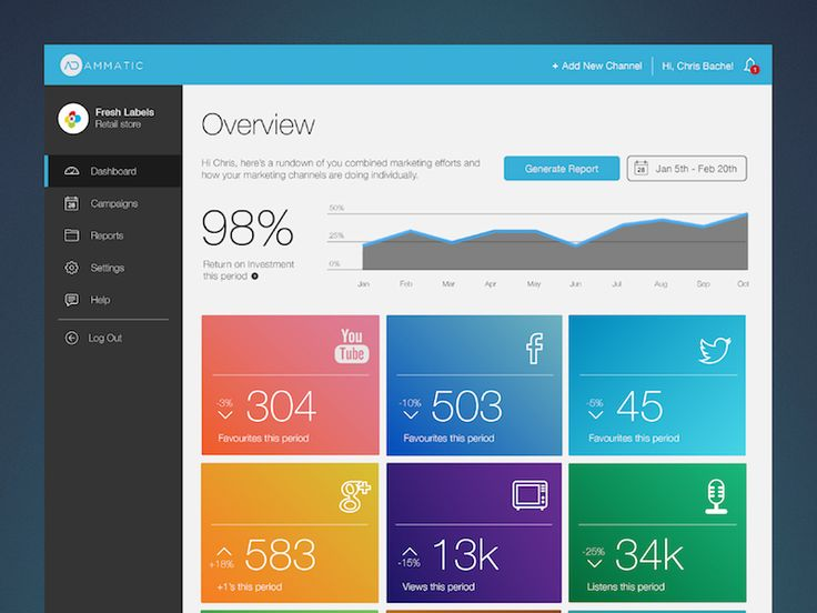 Marketing dashboard UX + UI design by James Taylor