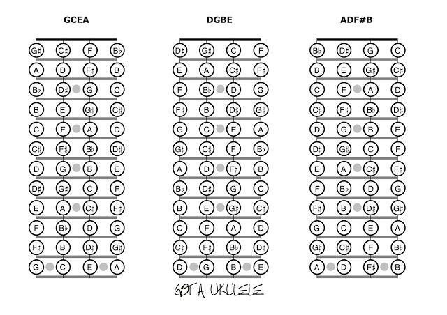 61 best learn the uke  images on pinterest