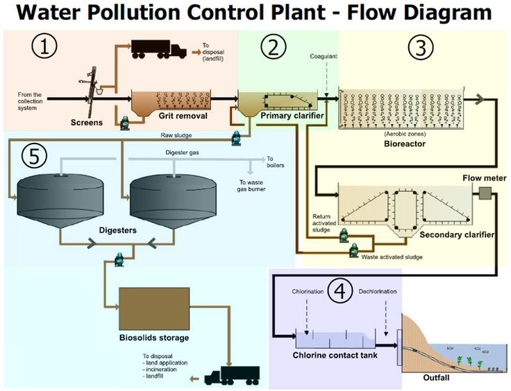 Diagrap depicting a Water Pollution Control Plant - Sewage ...