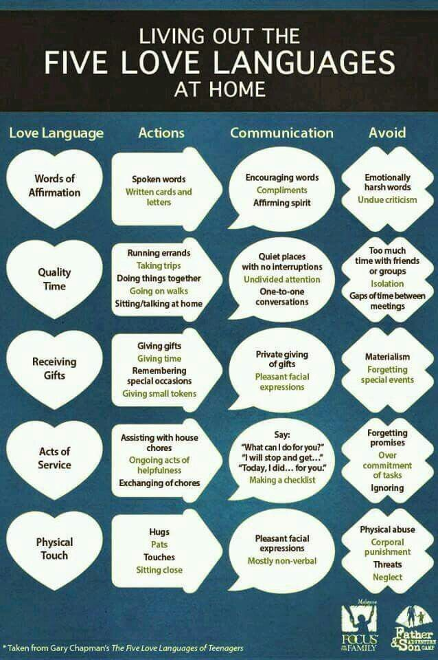 Ways to share/show/speak <3love♡ to people...learn to speak the ways of others<3.  http://www.5lovelanguages.com/