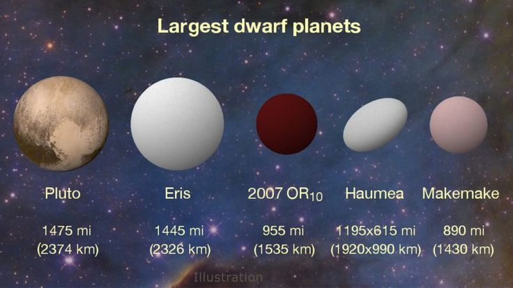 "Because of these qualifiers, Pluto was no longer considered a planet, and became known alternately as a ""dwarf planet"", Plutiod, Plutino, Trans-Neptunian Object (TNO), or Kuiper Belt Object (KBO). In addition, bodies like Ceres, and newly discovered TNOs like Eris, Haumea, Makemake and the like, were also designated as ""dwarf planets"". Naturally, this definition did not sit right with some, not the least of which are planetary geologists."