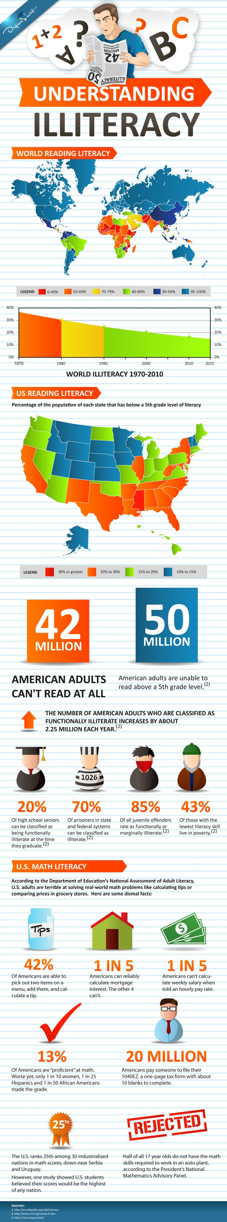 US Literacy Rate and Illiteracy Statistics In the United States, the illiteracy rate has not changed in the past 10 years. According to the US Department of Education and the National Institute of Literacy, the following statistics outline the state of literacy in the United States. 1. 32 million adults can not read in the