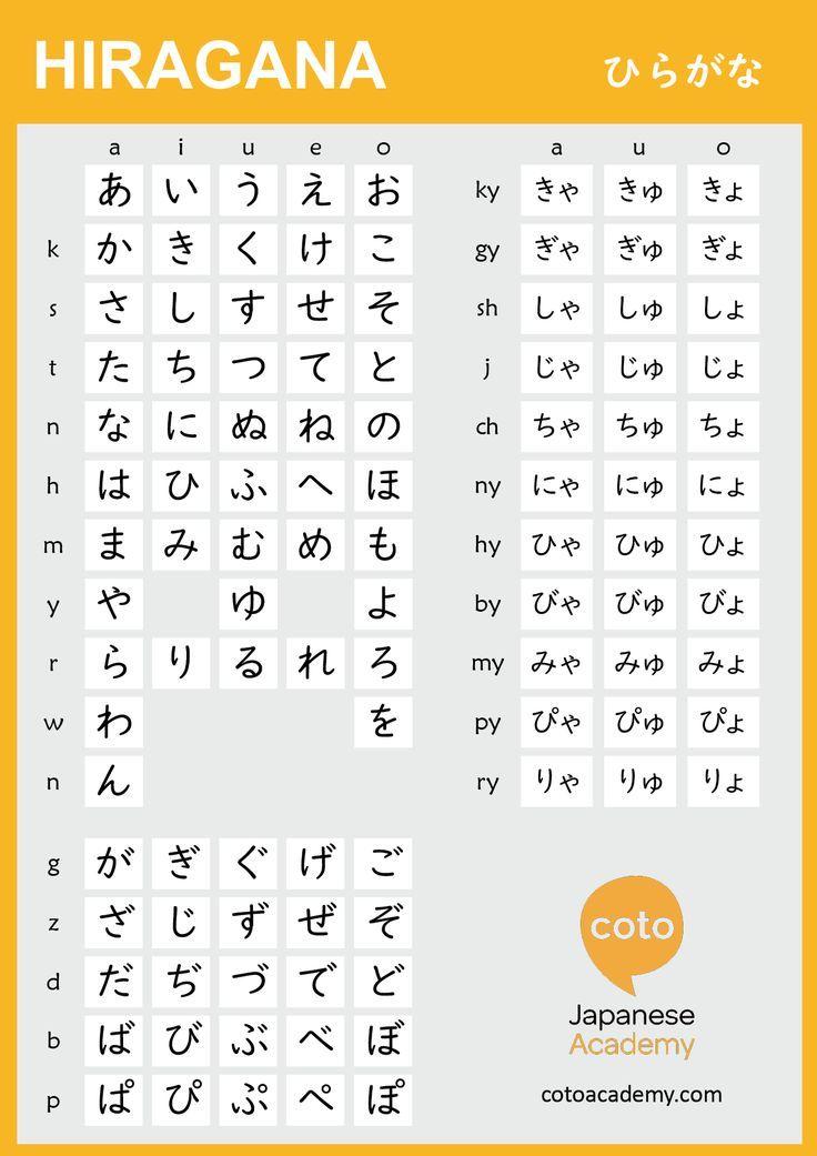 Educational infographic learning hiragana hiragana