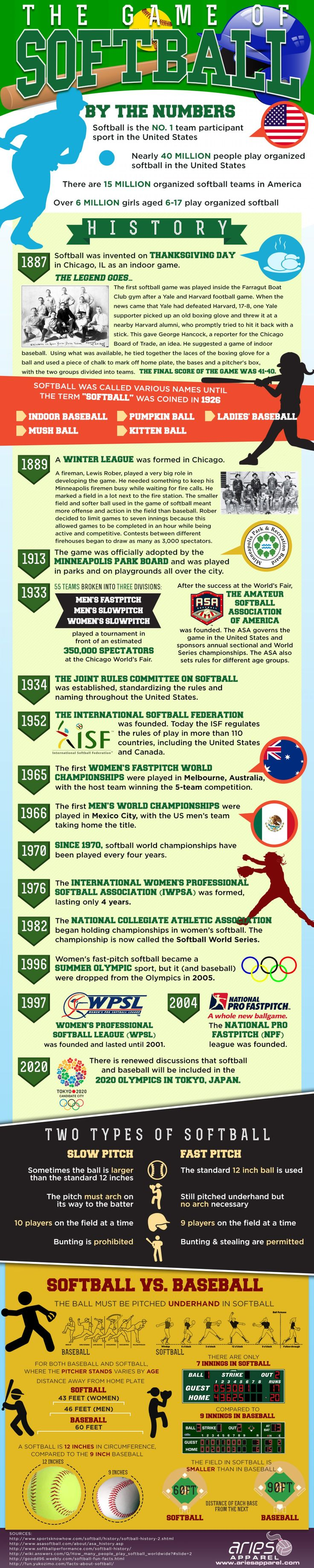 The #History of #Softball  #Infographic