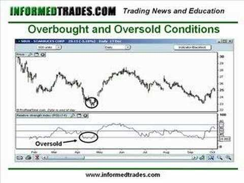 22.How to Trade the Relative Strength Index (RSI) Like a Pro