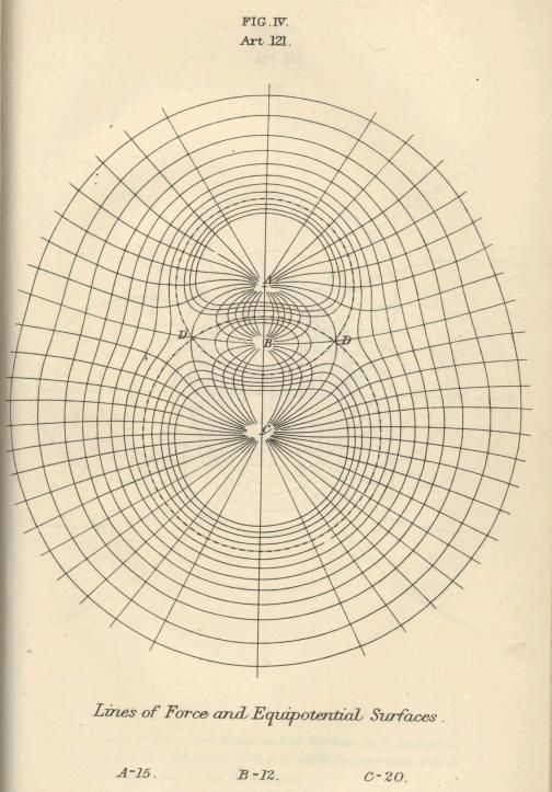 James Maxwell | A Treatise on Electricity and Magnetism | Lines of forces and equipotential surfaces (1873)