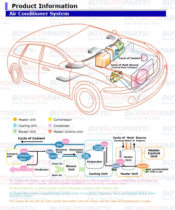 how car air conditioner works. that purpose is to cool the air moving through cabin of a vehicle. how does car ac system work conditioner works