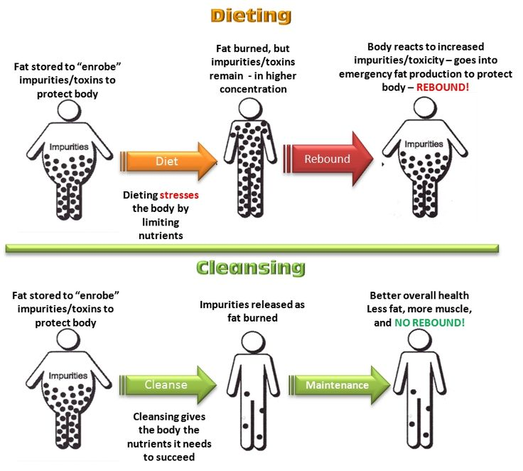 Protein powder glutamine for weight loss dosage