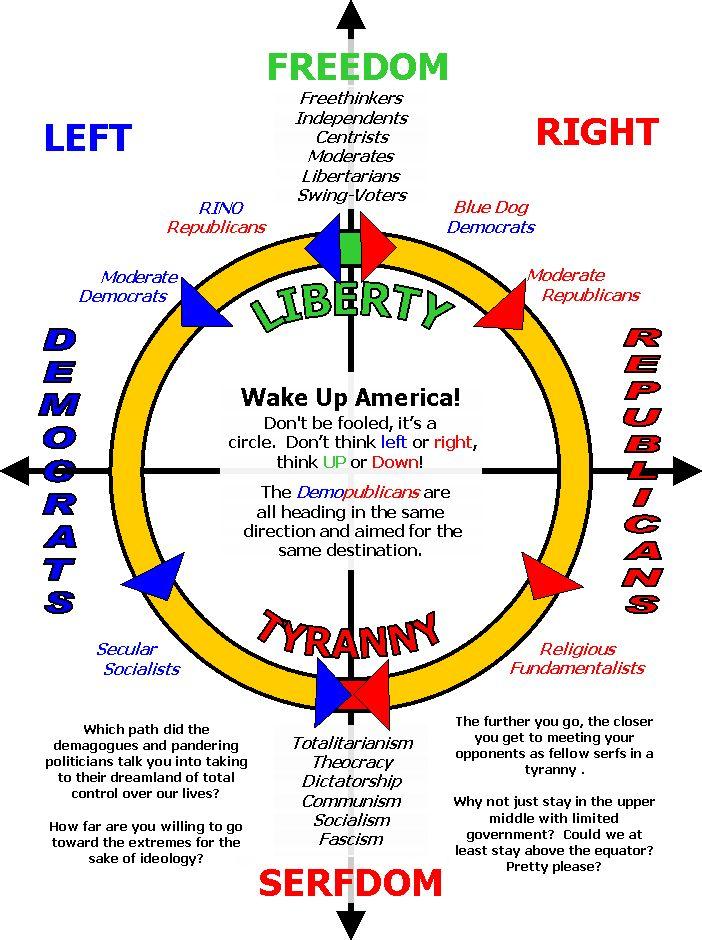 Political Spectrum Circle