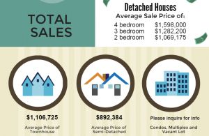 What did houses sell for in my Neighbourhood?