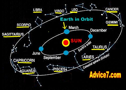 Astrology Signs And Meanings Planets - There are thousands of ...