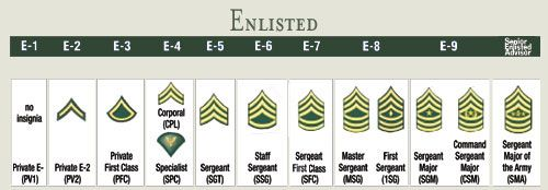 Who am I talking to? Army enlisted rank insignias.