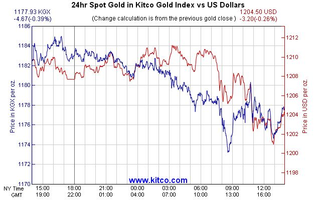 Kitco gold index KGX chart.  KITCO.  kitco.com