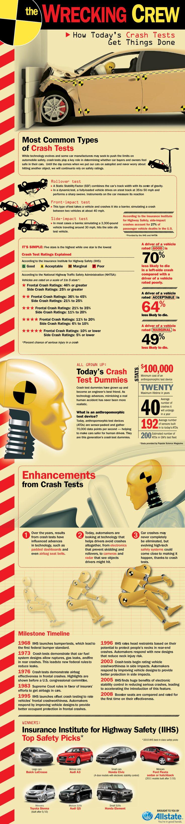 Time for a Crash Test, dummy. #crashtest #romanolaw
