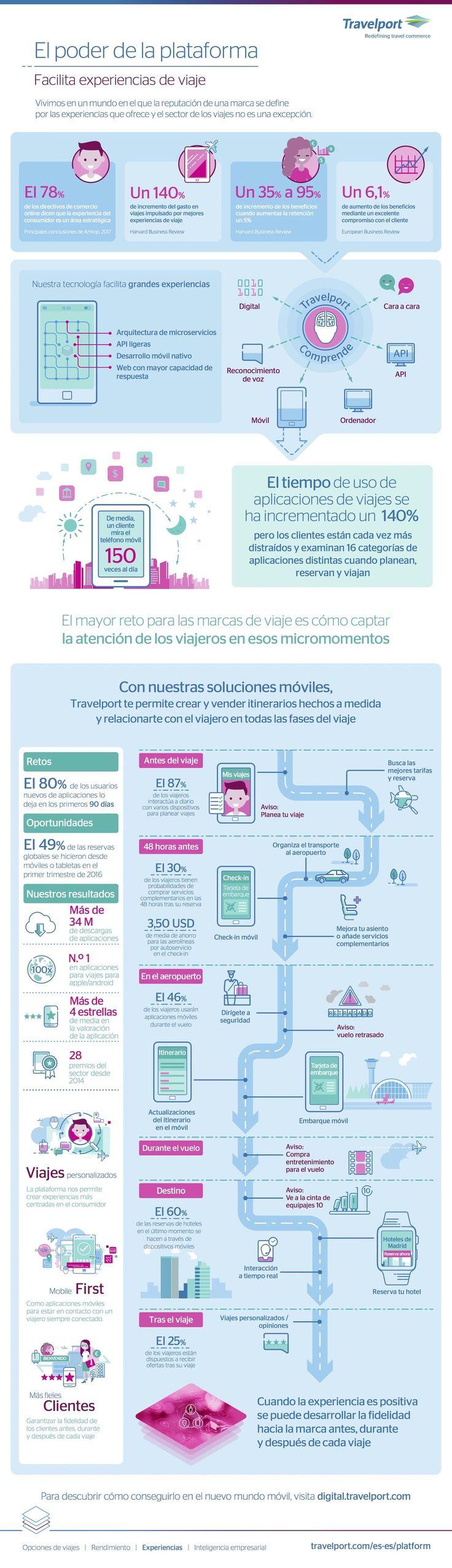 El tiempo de uso de las apps durante el viaje ha aumentado un 140 %