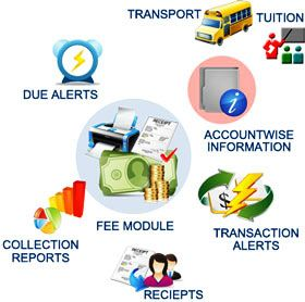 #Fees #Collection / #Fee #Management Software is an #unique #software  for #Academic #Institutions, #Educational #Institutes etc. paybyu provides #fee #management #software in your #budget at Jaipur . http://goo.gl/8tHqNO