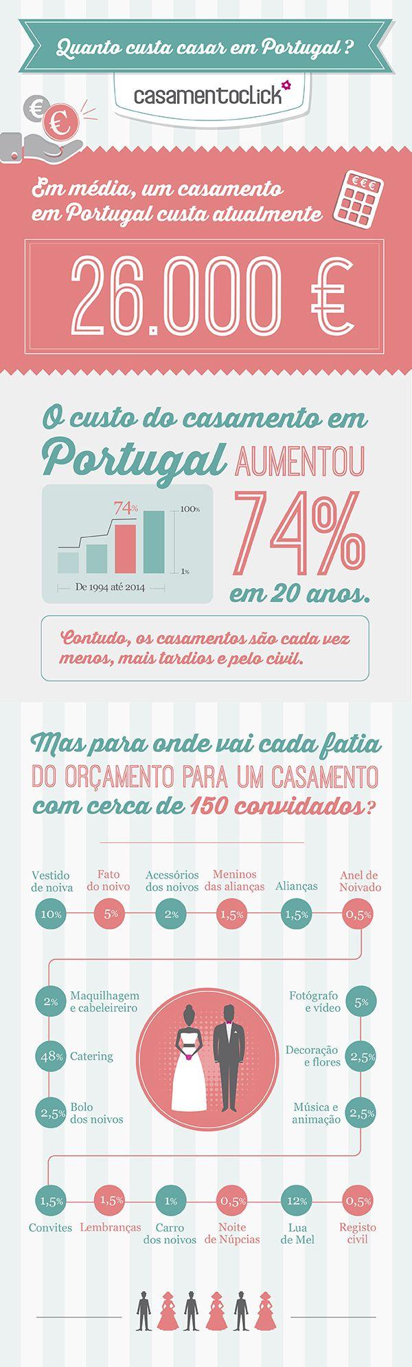 Quanto custa um casamento em Portugal