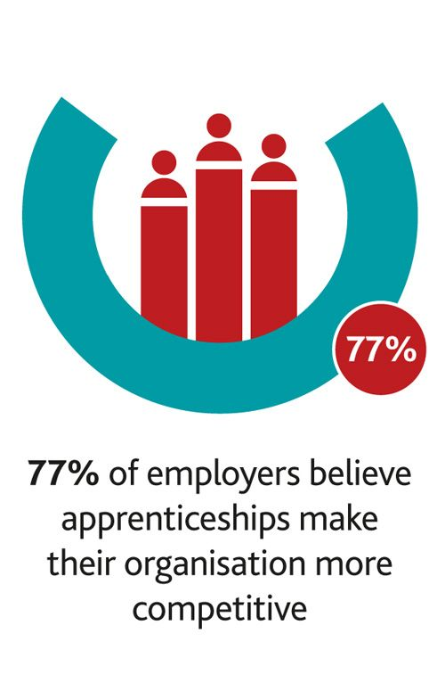 Apprenticeships - increase the competition