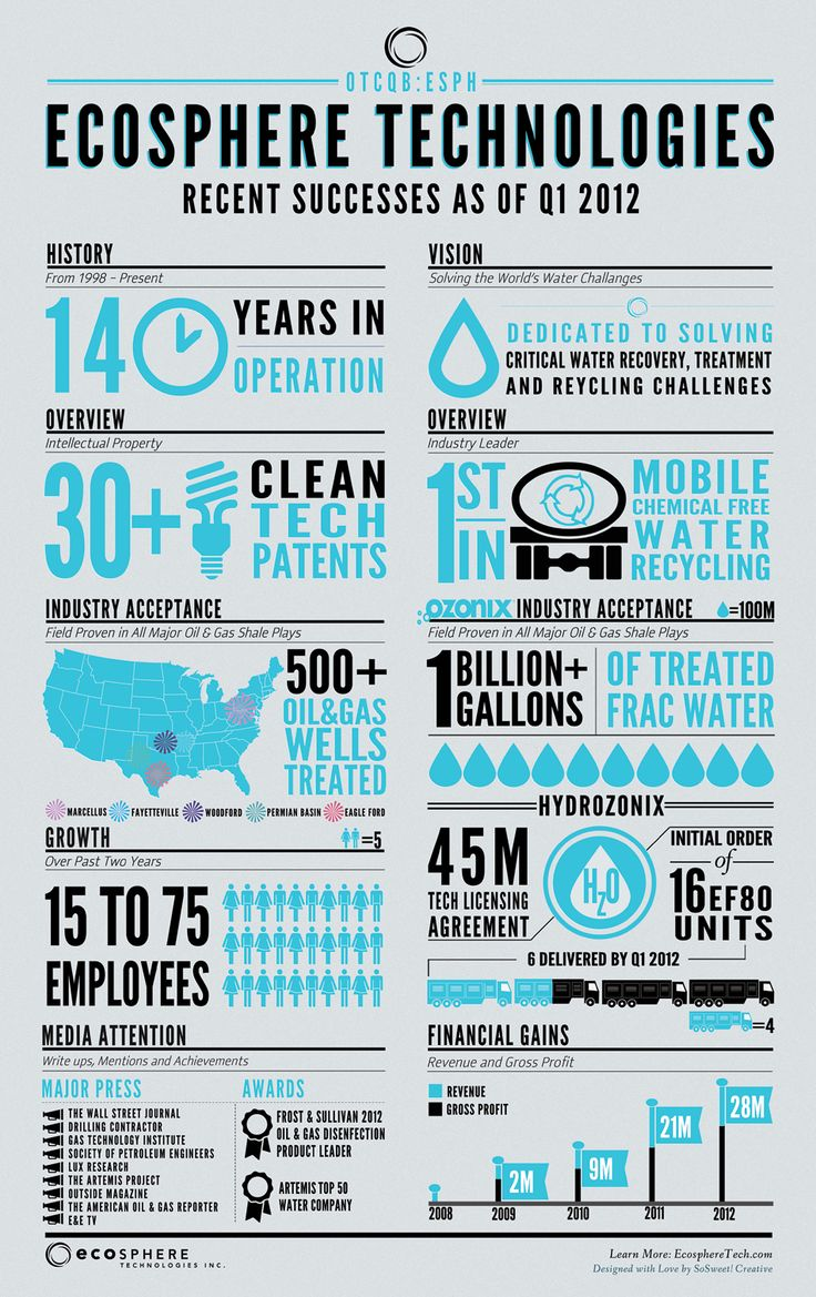 Ecosphere marketing materials chikaboo designs - An Infographic Poster Highlighting Ecosphere Technologies Recent Successes And Tremendous Growth As Of Q1 2012