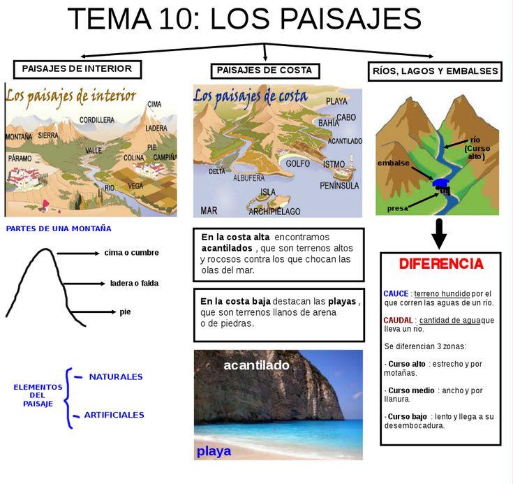 Esquema+paisajes_1.png (1024×965)