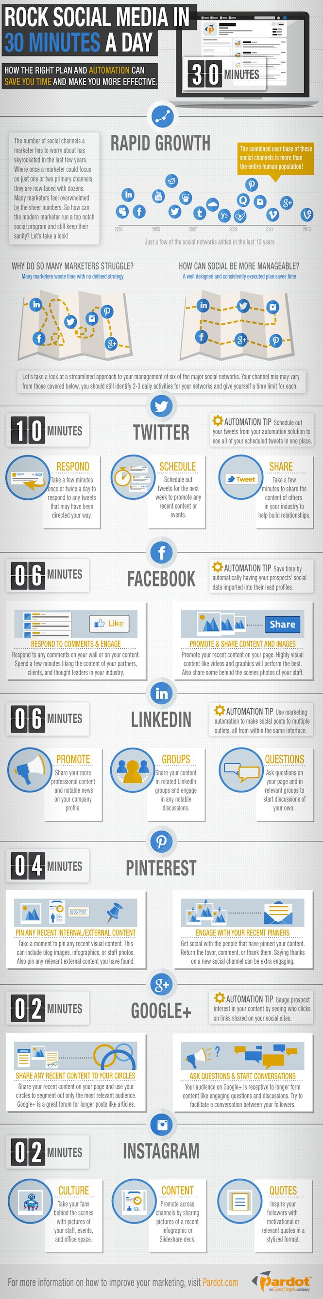 MyMarketing.Net - 30 Minutes for Social Strategy #infographic