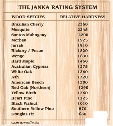 Walnut flooring hardness rating floor matttroy for Hardwood floors hardness chart