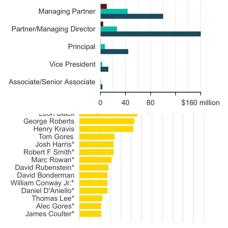 The  Best Private Equity Salary Ideas On   What