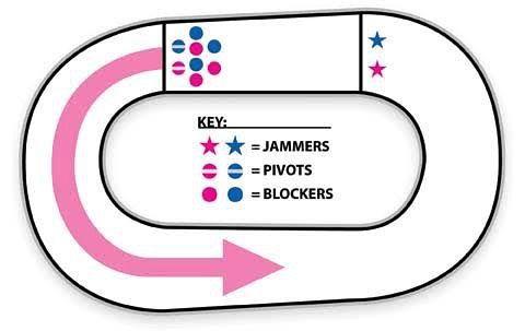 Infelizmente a prefeitura ainda não disponibilizou a quadra para as #pévermeio... Mas o TREINO acontece sim começando as 18hrs OFF skates. Trazer #tenis #vontade #determinação #força #tapete #yoga ou #lençol #vemquetem #redfeet #rollerderby #train #hard #get #fit #core #prep #sk8life by redfeetrollerderbypiracicaba