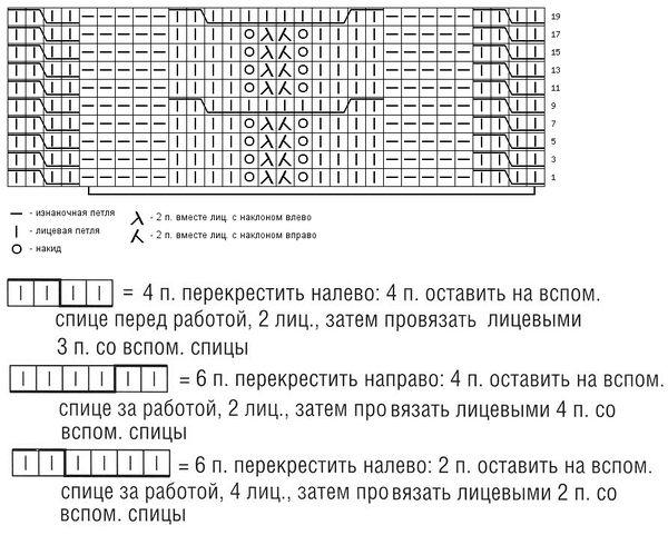 Схема узора ажурная коса для вязания спицами