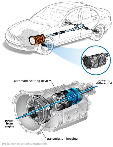 The automatic transmission receives power (torque) created by the engine and sends it to the differential.