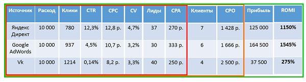 Как увеличить продажи с помощью сквозной аналитики?http://lpgenerator.ru/blog/2014/11/25/kak-uvelichit-prodazhi-s-pomoshyu-skvoznoj-analitiki/