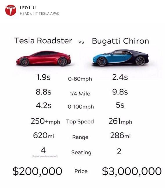 Discover Ideas About Tesla Roadster Pinterestcom: Más De 25 Ideas Increíbles Sobre Imagenes De Carros En