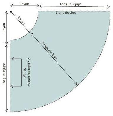 DIY Salopette jupe cercle | Le Fil à Coudre d'Anna