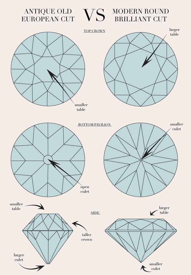 old european cut vs modern brilliant diamonds