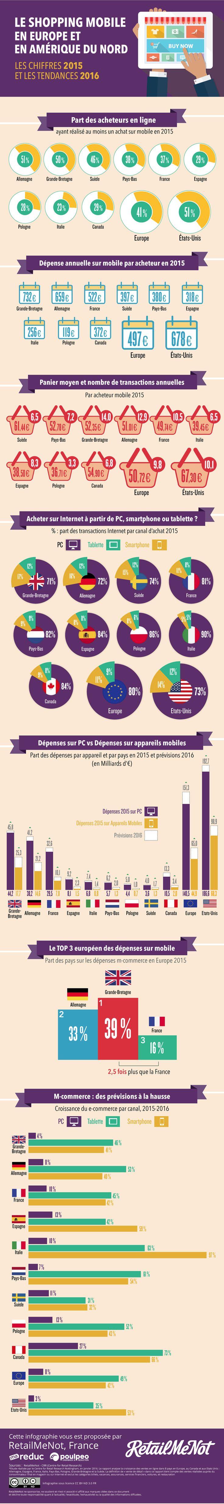 Infographie : les tendances du m-commerce et e-commerce en Europe et Amérique du Nord par RetailMeNot | Offremedia