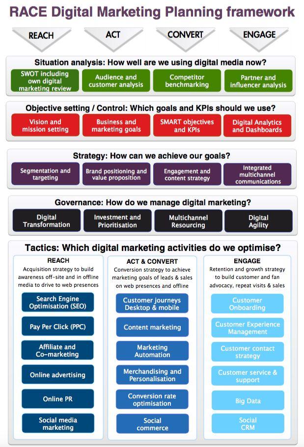 Digital marketing definition using the RACE planning framework