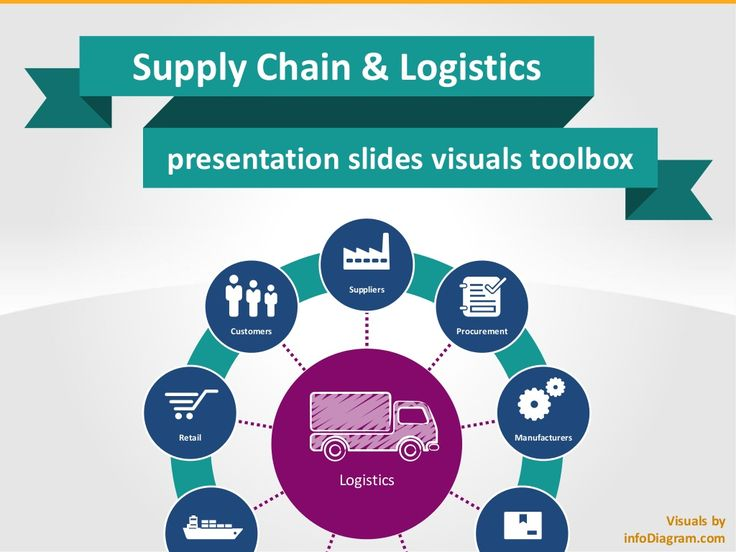 Supply Chain Logistics Visuals PPT infodiagram by infoDiagram Peter via slideshare