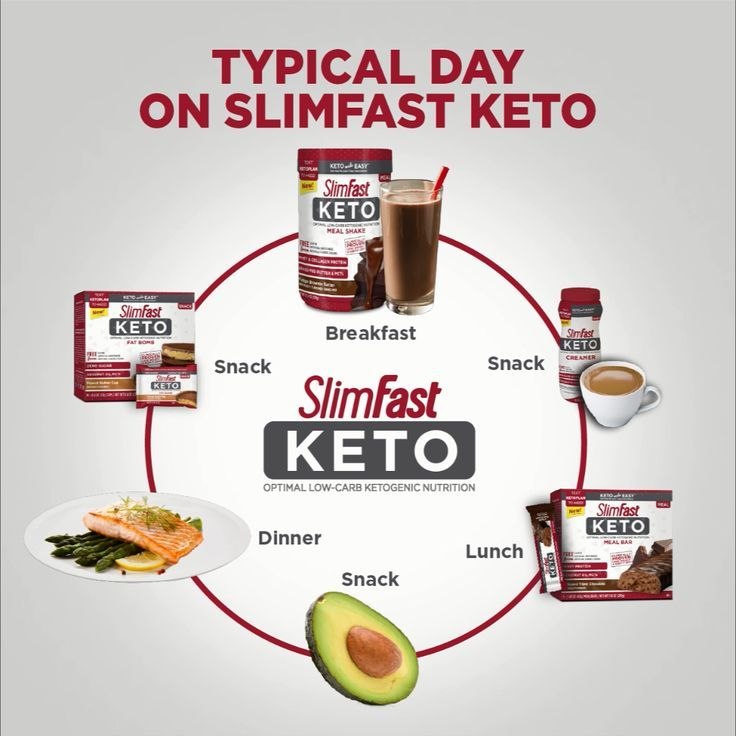is the slima fast keto diet diabetic appropriate