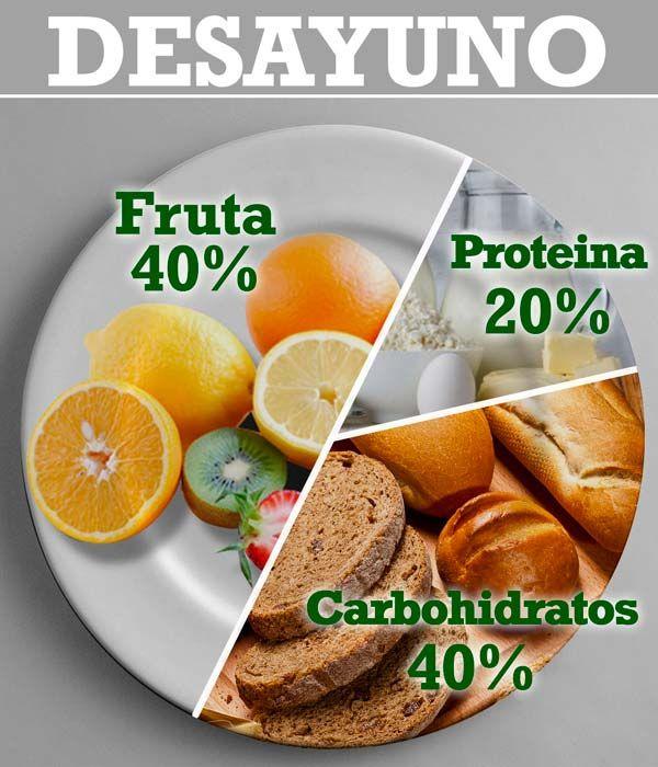 #desayuno   #alimentación   http://www.adelgazarysalud.com/noticias-y-articulos-de-salud/desayuno-saludable