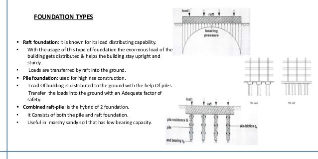 High Rise Building Foundation Construction Google Search