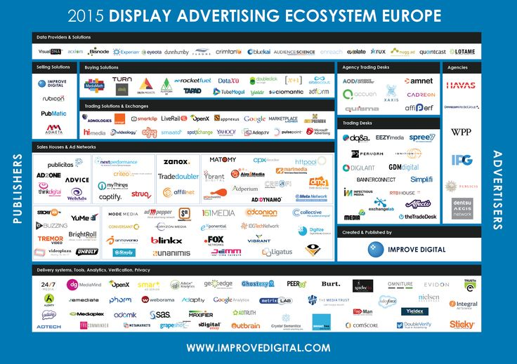 2015 Display Advertising Ecosystem Europe #scape #landscape
